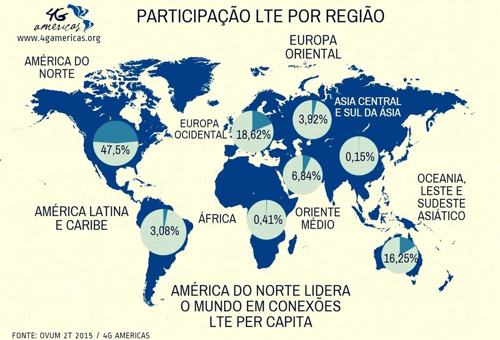 Fonte: 4G Americas.